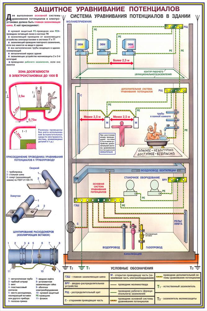 Заземления и защитные меры электробезопасности получить допуск по электробезопасности в смоленске